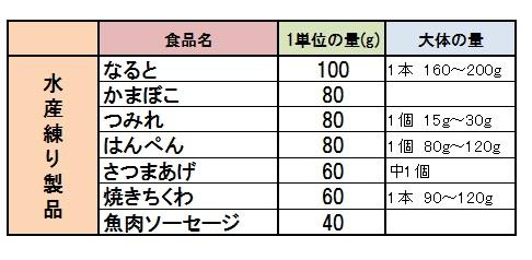 食品交換表 表3-3