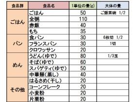 食品交換表 表1